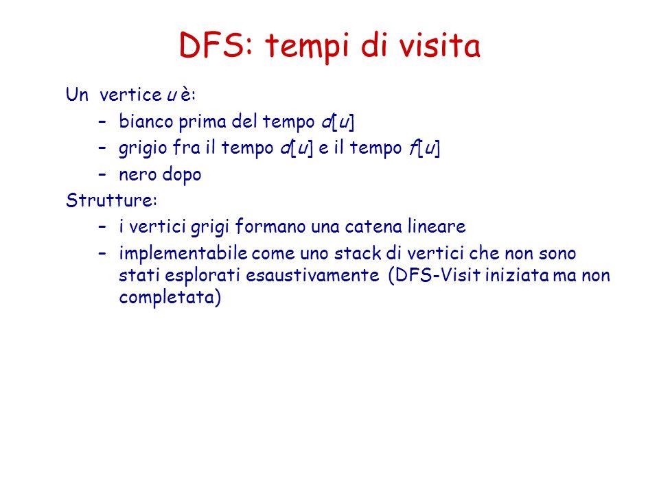 DFS: tempi di visita Un vertice u è: bianco prima del tempo d[u]